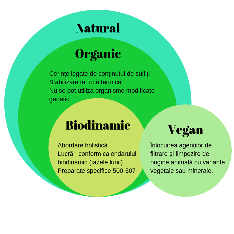 vin natural vin vegan vin biodinamic, vin organic